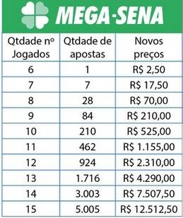 PREÇO MEGA SENA DA VIRADA